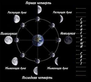 Лунный цикл при присушке на хлеб
